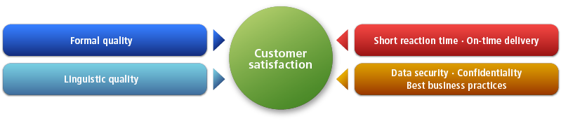 Customer satisfaction - Criteria